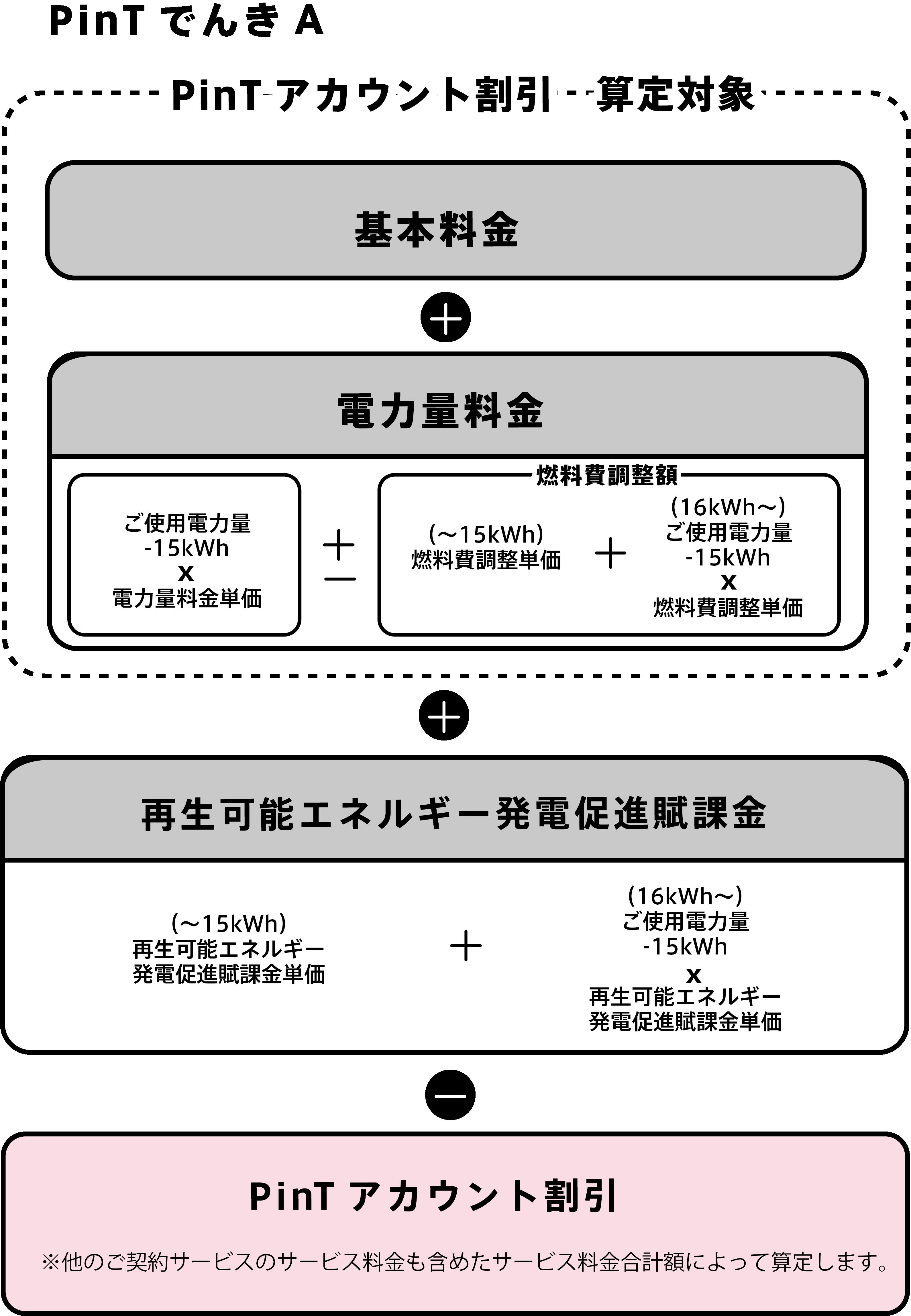 計算 電気 料金 電気代・電気料金の計算